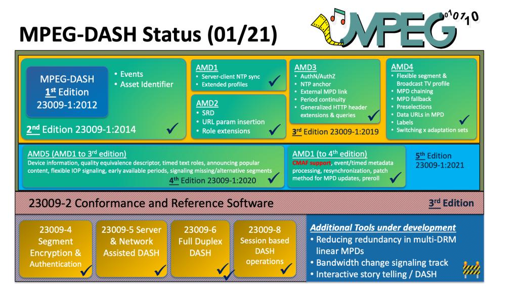 MPEG Column: 133rd MPEG Meeting (virtual/online)