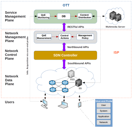 Collaborative QoE Management using SDN